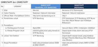 Perbedaan SNM dan SMM STP Bandung