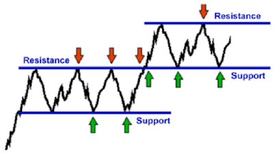 support resistance forex trading