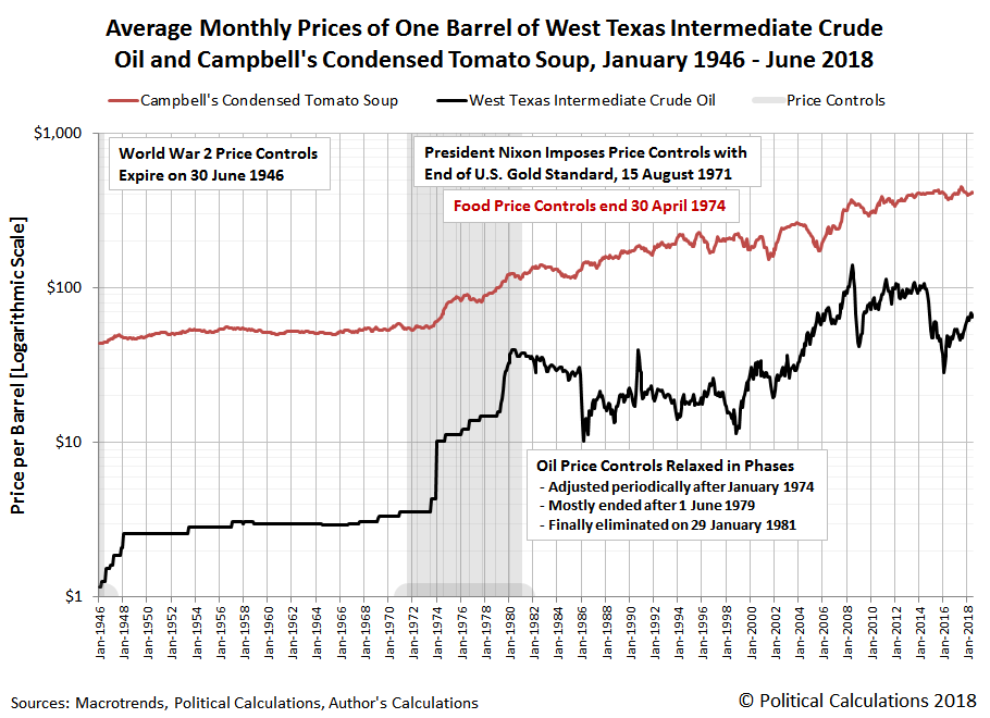 Log-Scale Nominal Average Monthly Prices of One Barrel of West Texas Intermediate Crude Oil and Campbell's Condensed Tomato Soup, January 1946 - June 2018