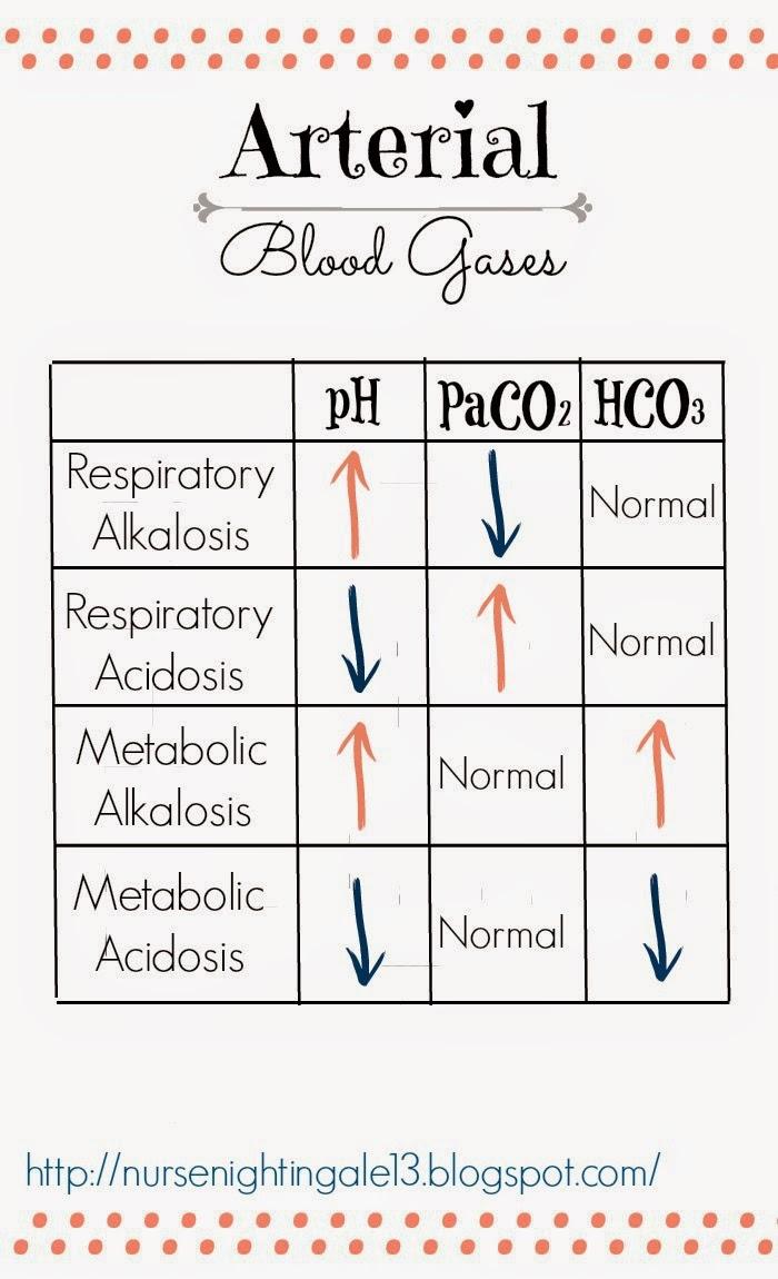 Abgs Arterial Blood Gases Nurse Lab Draws Respiratory Alkalosis Acidosis