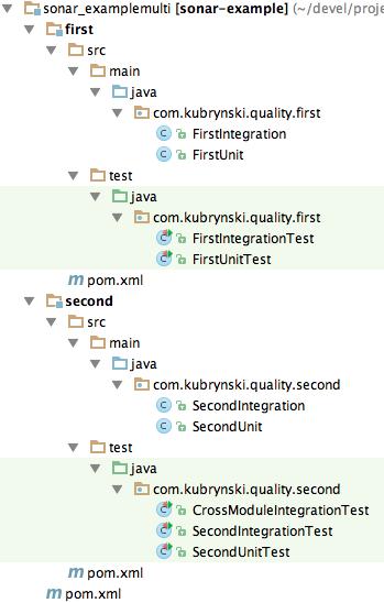 Measuring Overall Code Coverage in Multi-Module Maven