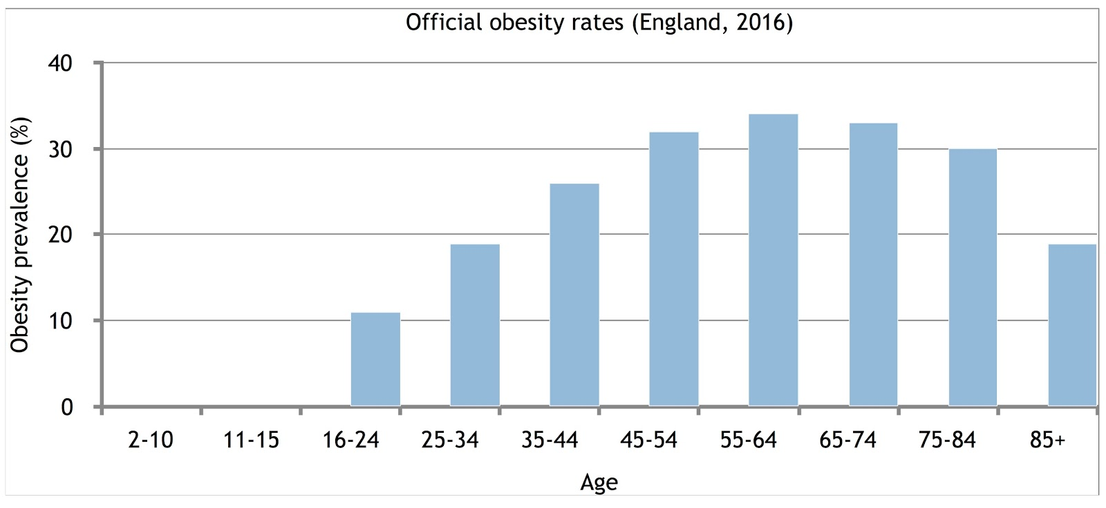No One In Three Children Aren T Obese This Headline Grabbing Figure Is A Statistical Invention Spectator Life