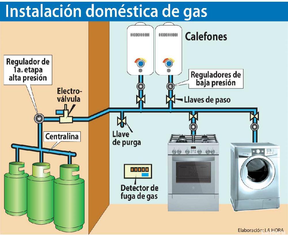 Instalaci n de gas dom stico con seguridad reparaci n casera for Portal del instalador de gas natural