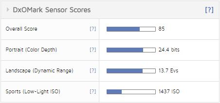 Сводная таблица Sony A6300 тест DxOMark