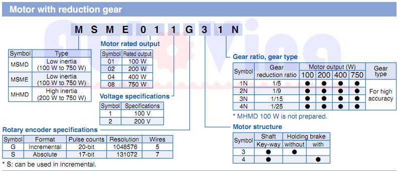 Hướng dẫn tra cứu model servo motor, cách đọc Model Servo Panasonic loại có hộp số đi kèm