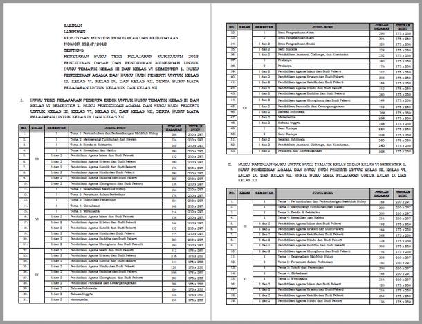 Kepmendikbud Nomor 092 2018 Tentang Penetapan Buku Teks Pelajaran Kurikulum 2013 Pendidikan Dasar dan Pendidikan Menengah