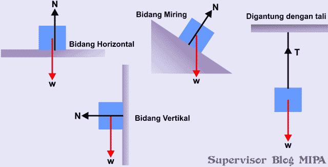 cara melukiskan atau menggambarkan gambar vektor gaya berat