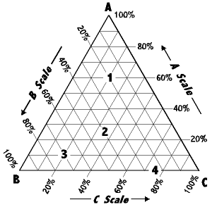 each corner of the triangular diagram represent a pure component which is  100% a  100 % b and 100 % c  meanwhile, each side represent two-component  system