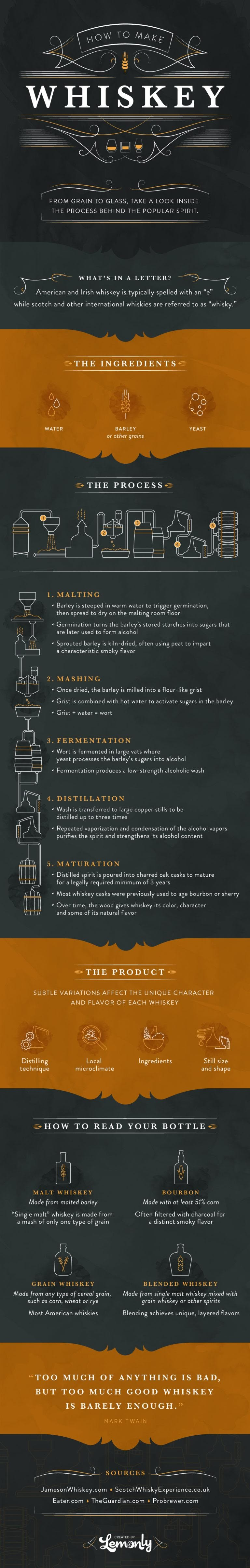 How To Make Whiskey #infographic