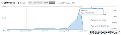 blogger stats, overview, chart, graph, all time, pageviews, pagerank