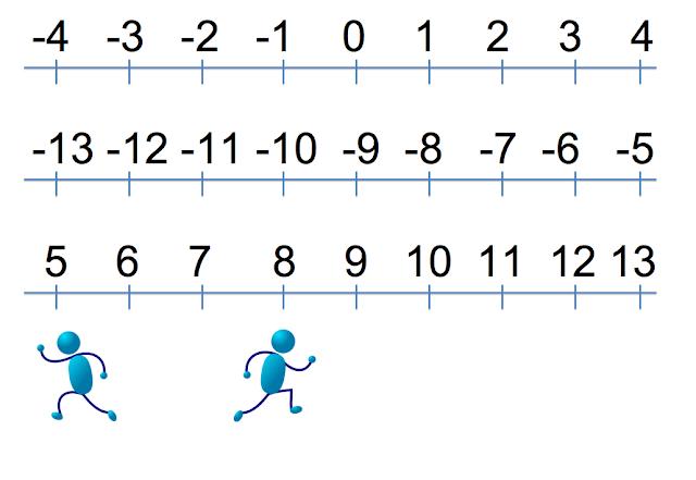 essay on adding integers
