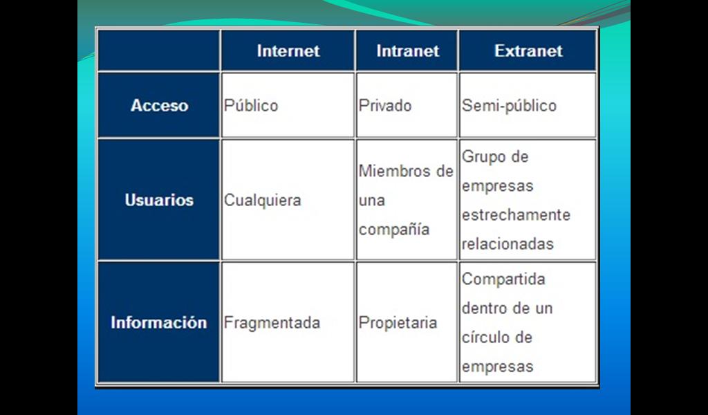 Soporte Tecnico: Diferencias Entre Internet, Intranet Y