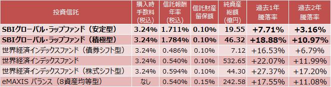 SBIグローバル・ラップファンド(安定型)、SBIグローバル・ラップファンド(積極型)、世界経済インデックスファンド(債券シフト型)、世界経済インデックスファンド、世界経済インデックスファンド(株式シフト型)、eMAXIS バランス(8資産均等型)成績表