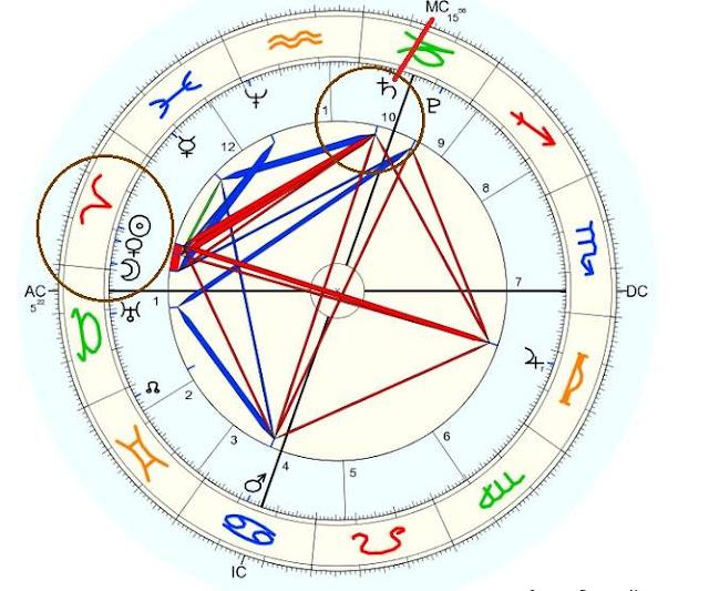 ascendente aries, signo zodiacal aries andré barbault, astrología espiritual andré barbault, configuraciones especiales en aries, marte regente de aries, marte regente por exaltación de capricornio