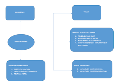 Msdm123 Com Manajemen Karir Pengertian Tujuan Proses Dan Perencanaan Karir
