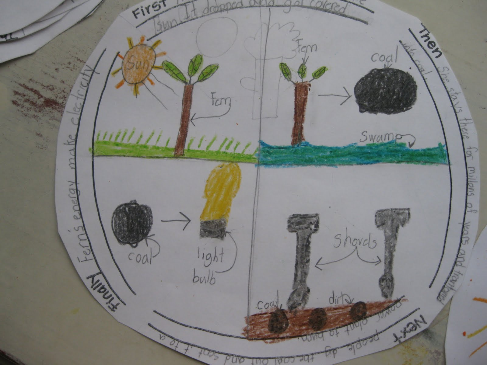 Third Grade Thinkers Spin A Story And Sequencing