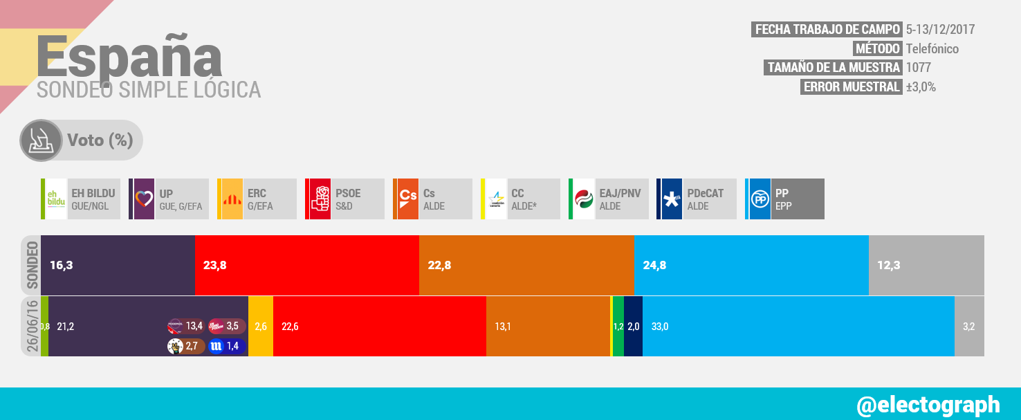 Encuestas nacionales ES_171229_SL