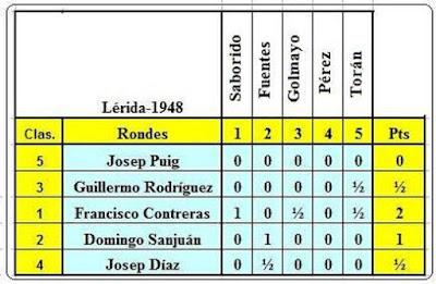 I Torneo Nacional de Ajedrez de Lérida 1948, puntuación de los jugadores locales contra los maestros
