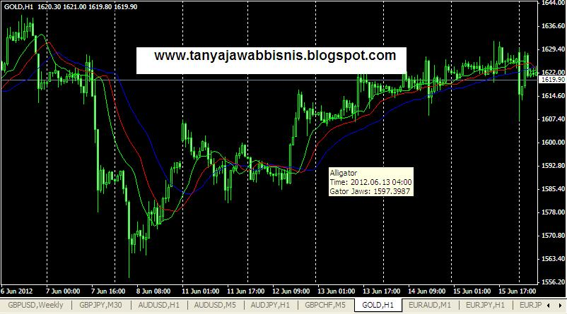 Trik sukses trading forex