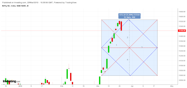 Nifty Vedic Chart - Daily Frame