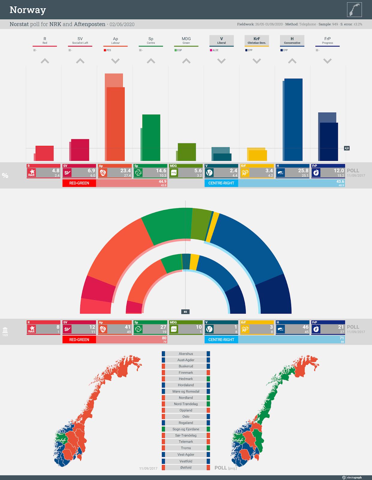 NORWAY: Norstat poll chart for NRK and Aftenposten, 2 June 2020