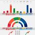 NORWAY · Norstat poll 02/06/2020: R 4.8% (8), SV 6.9% (12), Ap 23.4% (41), Sp 14.6% (27), MDG 5.6% (10), V 2.4% (1), KrF 3.4% (3), H 25.8% (46), FrP 12.0% (21)