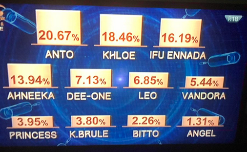 anto and khloe voted into the house