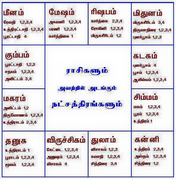 Astrology tamil meaning