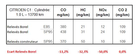 kit ethanol borel