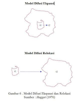 Model Difusi Ekspansi dan Relokasi Menurut Hagget 1970