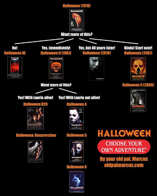 halloween timeline by rabbitinredradio