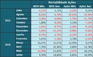 rentabilidade ações junho 2016