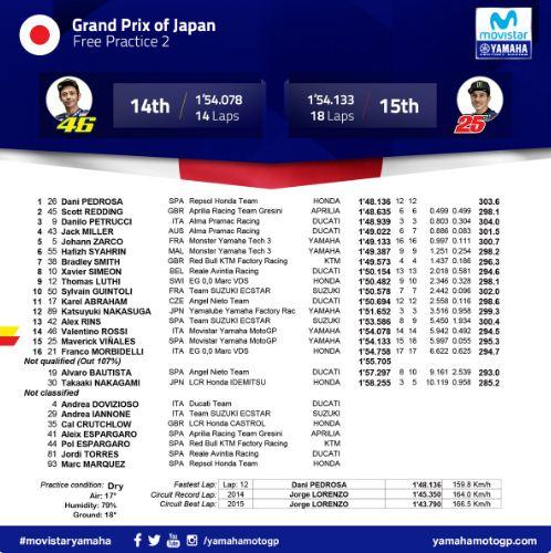 Hasil FP2 MotoGP Jepang 2018