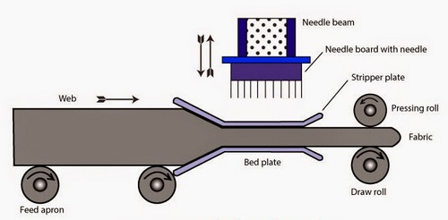 Needle punching process
