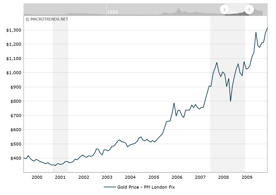 Rambler without borders why gold shines when stock market gold price chart between 2000 and 2010 buycottarizona Images