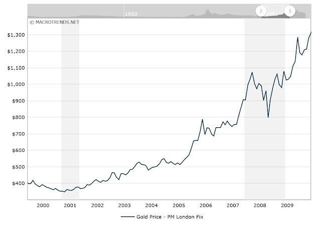 Gold price chart, between 2000 and 2010