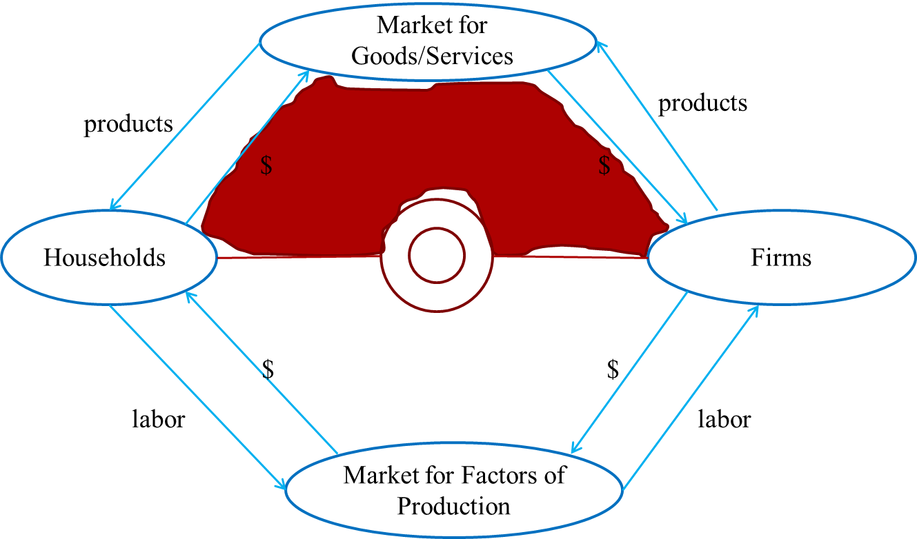 The Circular Flow Diagram Is A James Watt Steam Engine Pokenomics