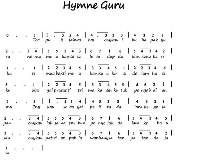 Not Angka Pianika Lagu Hymne Guru