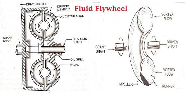 Fluid Flywheel or Fluid Drive or Liquid Coupling