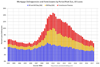 MBA: Mortgage Delinquency Rate in Q2 at Lowest Level Since 2000