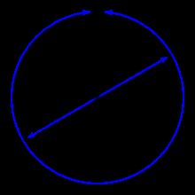 Công thức tính đường kính hình tròn