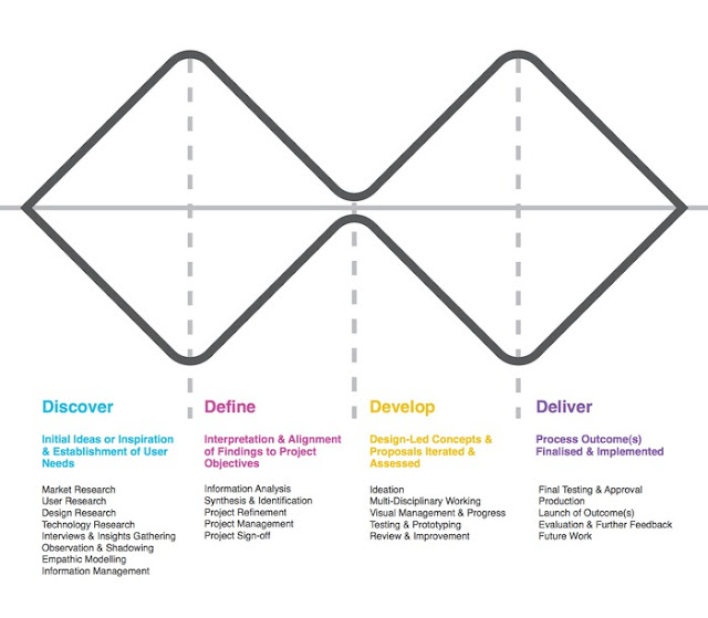 The double-diamond design process model
