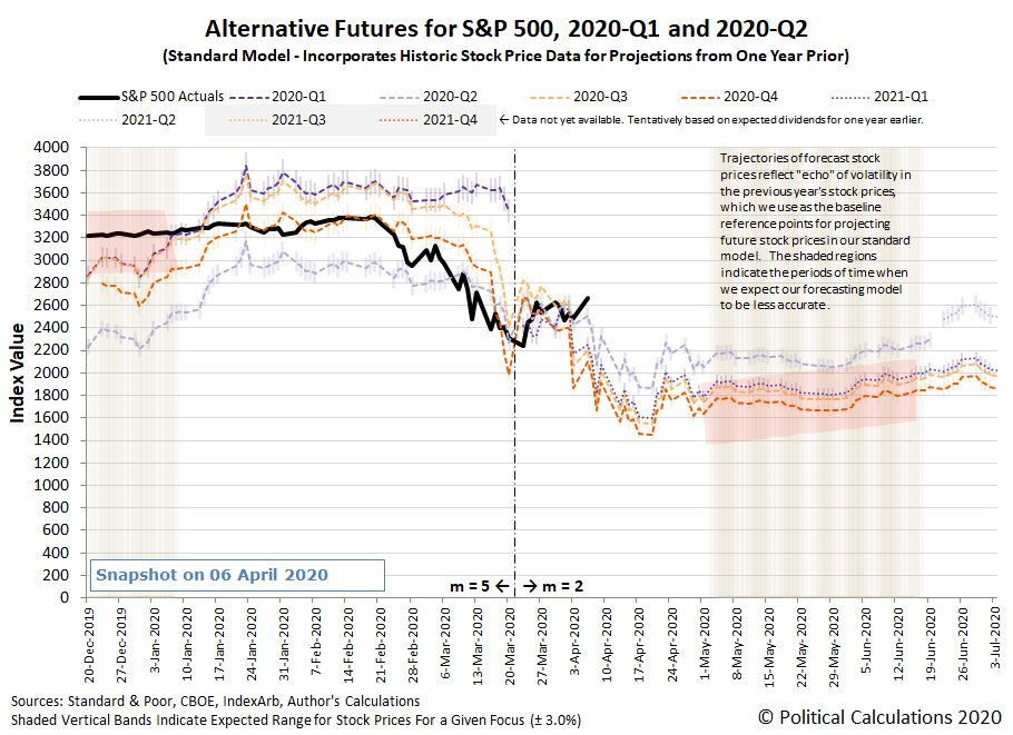 Alternative Futures - S&P 500 - 2020Q1 and 2020Q2 - Standard Model - Snapshot on 6 April 2020