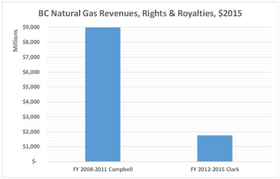 Natural Gas Royalties Bc