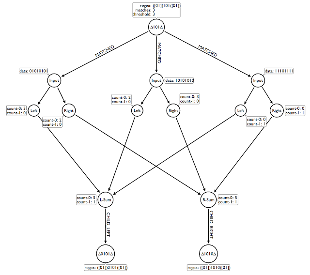 Re Using 3d Visualization To Debug A Graph Based Algorithm