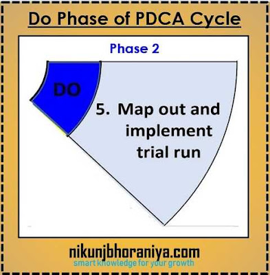 Do Phase of PDCA Cycle
