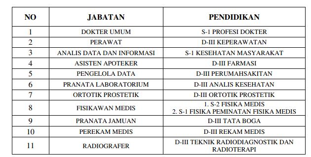 Rekrutmen Calon Pegawai Non PNS RSUP Nasional DR TERLENGKAP REKRUTMEN CALON PEGAWAI NON PNS RSCM TAHUN 2019