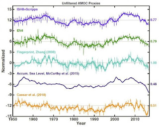 These lines show different ways of gauging the strength of the Atlantic overturning circulation. Direct monitoring only began in 2004, so other oceanic measures are needed to extend the dataset back to 1950. (Credit: Ka-Kit Tung/University of Washington) Click to Enlarge.