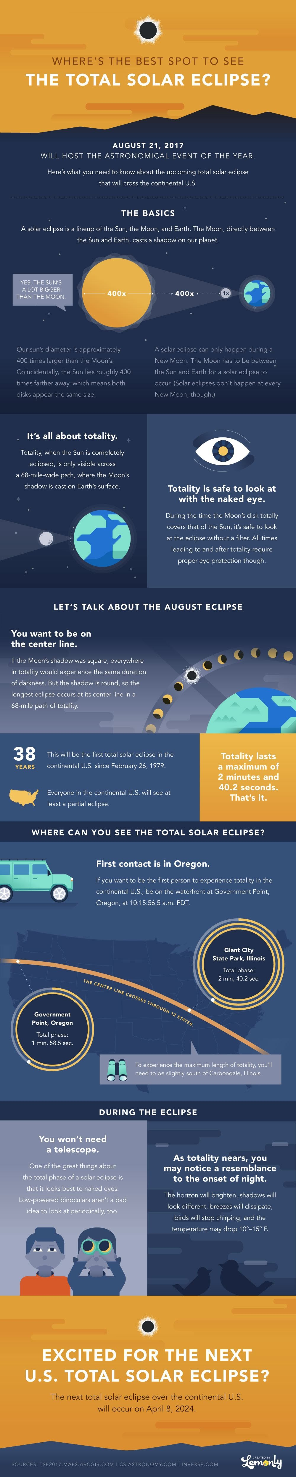 2017 Total Solar Eclipse #infographic
