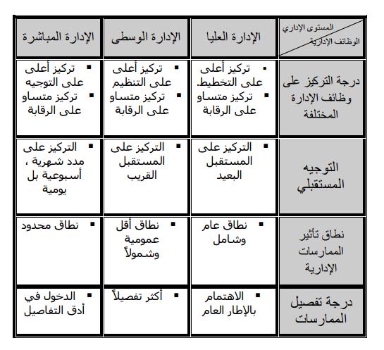 الفروق الإدارية بين المديرين في المستويات الإدارية المختلفة